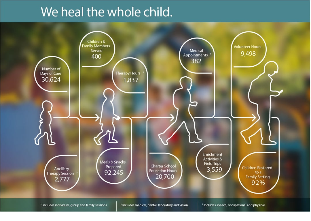 We heal the whole child