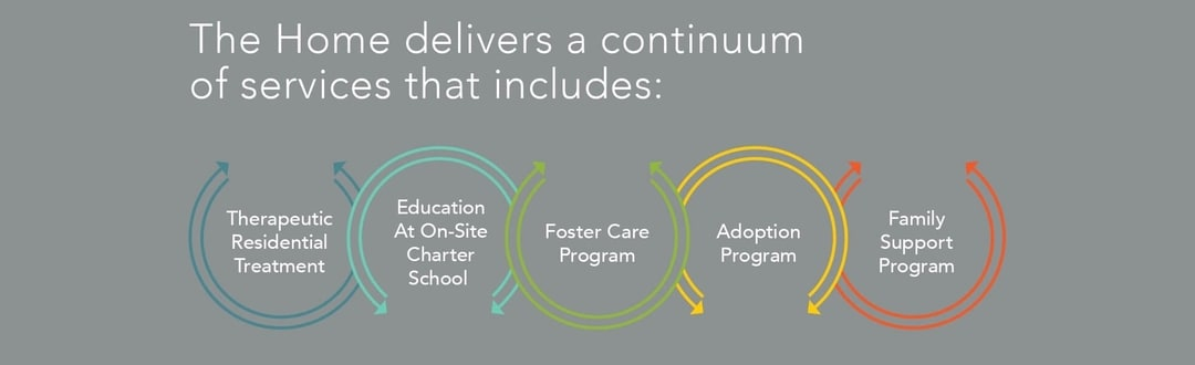 The Home delivers a continuum of services